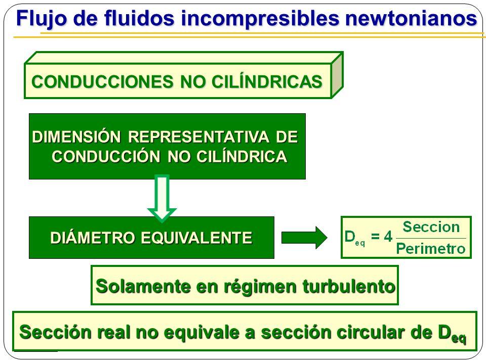 CONDUCCIONES NO CILÍNDRICAS CONDUCCIONES NO CILÍNDRICAS Flujo de fluidos incompresibles newtonianos Flujo de fluidos incompresibles newtonianos DIMENS