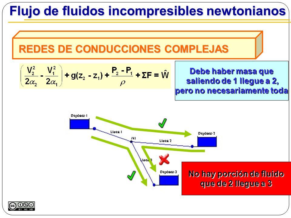 REDES DE CONDUCCIONES COMPLEJAS REDES DE CONDUCCIONES COMPLEJAS Flujo de fluidos incompresibles newtonianos Flujo de fluidos incompresibles newtoniano