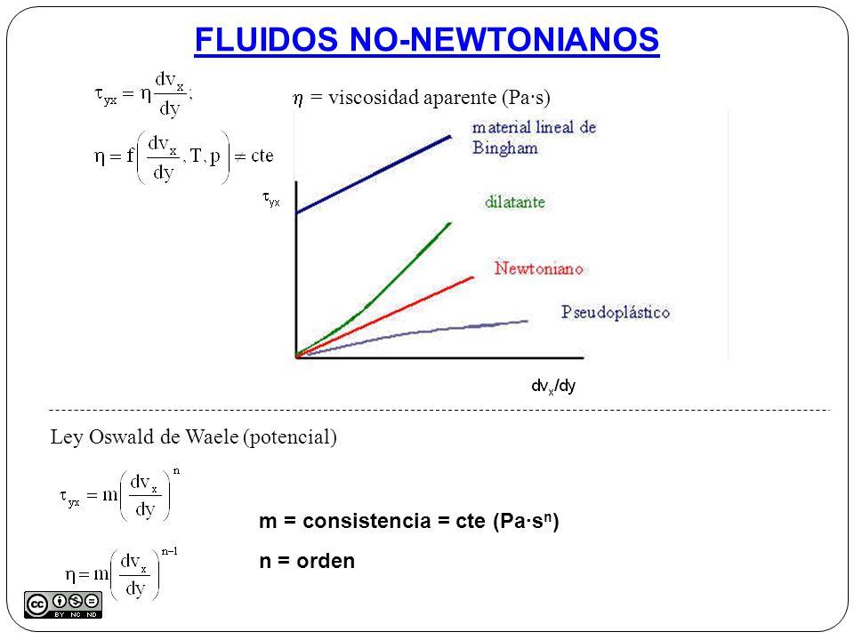 FLUIDOS NO-NEWTONIANOS = viscosidad aparente (Pa·s) Ley Oswald de Waele (potencial) m = consistencia = cte (Pa·s n ) n = orden