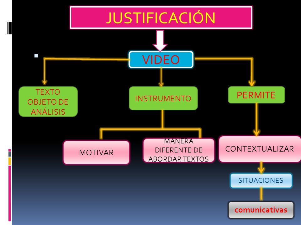 JUSTIFICACIÓN VIDEO TEXTO OBJETO DE ANÁLISIS INSTRUMENTO PERMITE MOTIVAR MANERA DIFERENTE DE ABORDAR TEXTOS CONTEXTUALIZAR SITUACIONES comunicativas