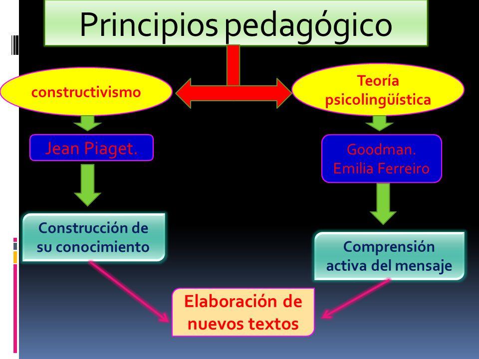 Principios pedagógico constructivismo Teoría psicolingüística Jean Piaget. Goodman. Emilia Ferreiro Construcción de su conocimiento Comprensión activa