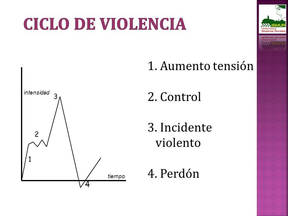 2 3 1. Aumento tensión 2. Control 3. Incidente violento 4. Perdón intensidad tiempo 1 4