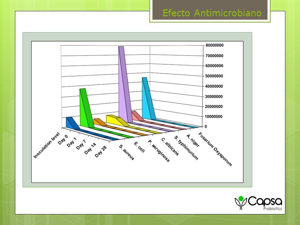 Datos de Control de Patógenos Efecto Antimicrobiano