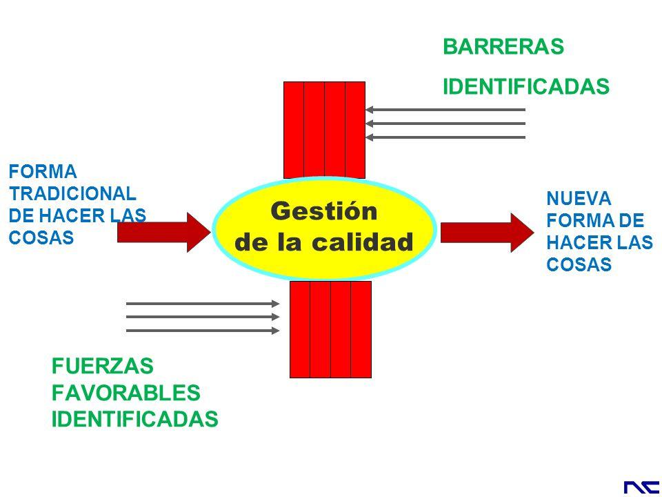 BARRERAS IDENTIFICADAS Gestión de la calidad FORMA TRADICIONAL DE HACER LAS COSAS NUEVA FORMA DE HACER LAS COSAS FUERZAS FAVORABLES IDENTIFICADAS