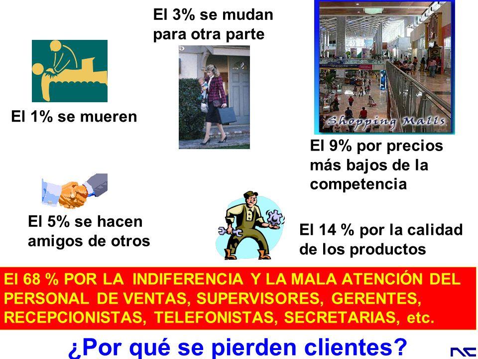 El 1% se mueren El 5% se hacen amigos de otros El 14 % por la calidad de los productos El 9% por precios más bajos de la competencia El 3% se mudan pa