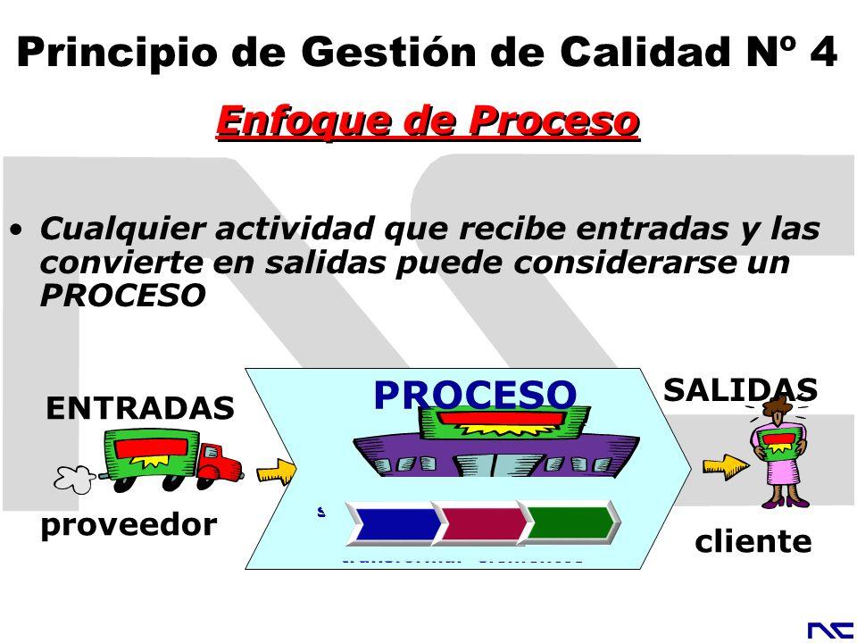 Enfoque de Proceso Principio de Gestión de Calidad Nº 4 Cualquier actividad que recibe entradas y las convierte en salidas puede considerarse un PROCE
