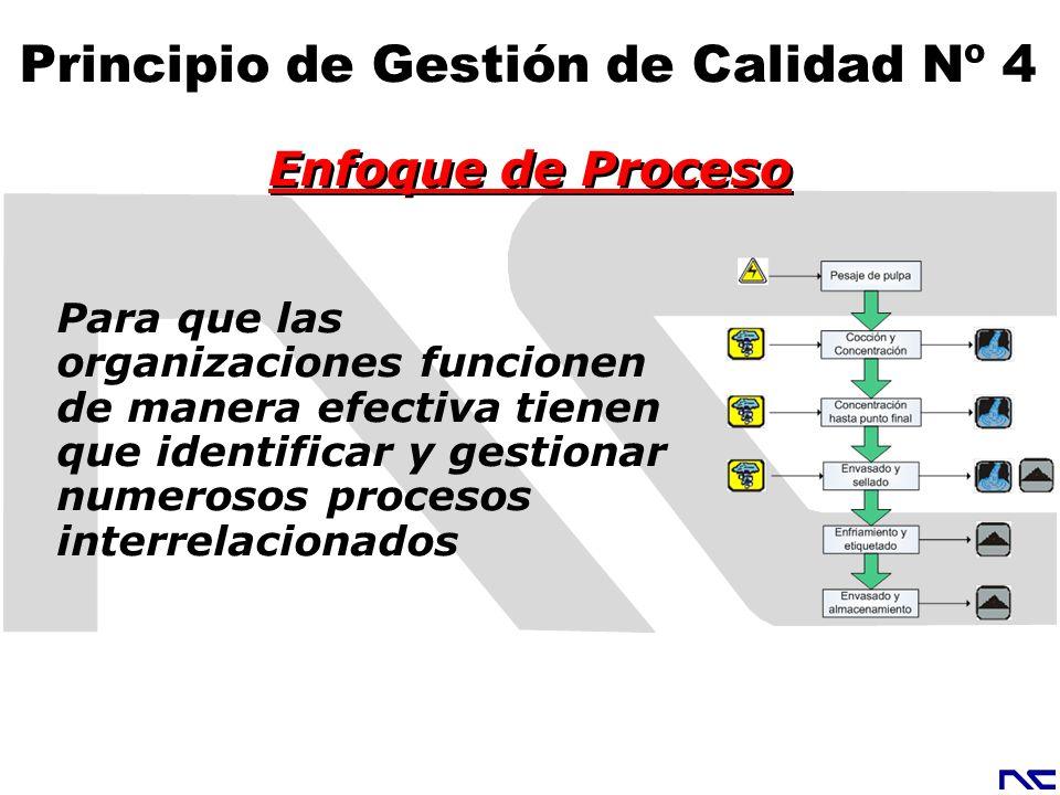 Para que las organizaciones funcionen de manera efectiva tienen que identificar y gestionar numerosos procesos interrelacionados Enfoque de Proceso Pr