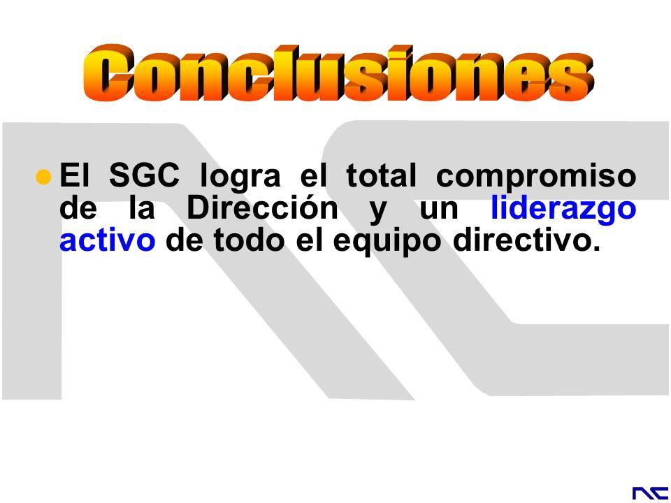 El SGC logra el total compromiso de la Dirección y un liderazgo activo de todo el equipo directivo.