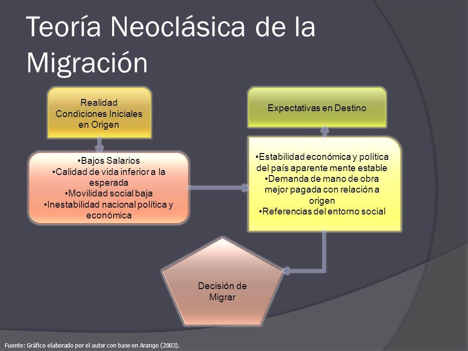 Teoría Neoclásica de la Migración Decisión de Migrar Realidad Condiciones Iniciales en Origen Bajos Salarios Calidad de vida inferior a la esperada Mo
