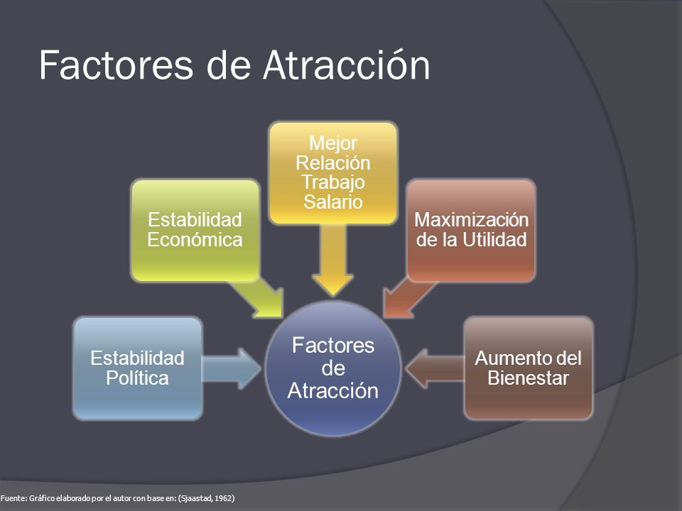 Factores de Atracción Estabilidad Política Estabilidad Económica Mejor Relación Trabajo Salario Maximización de la Utilidad Aumento del Bienestar Fuen