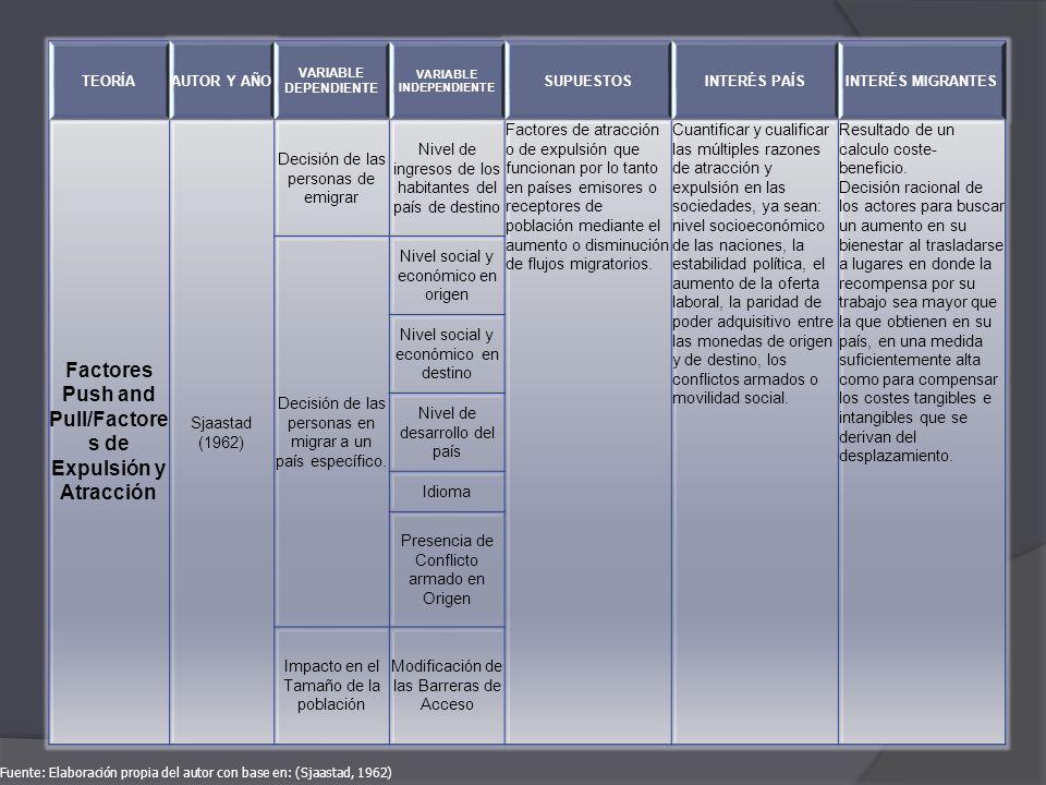 TEORÍAAUTOR Y AÑO VARIABLE DEPENDIENTE VARIABLE INDEPENDIENTE SUPUESTOSINTERÉS PAÍSINTERÉS MIGRANTES Factores Push and Pull/Factore s de Expulsión y A