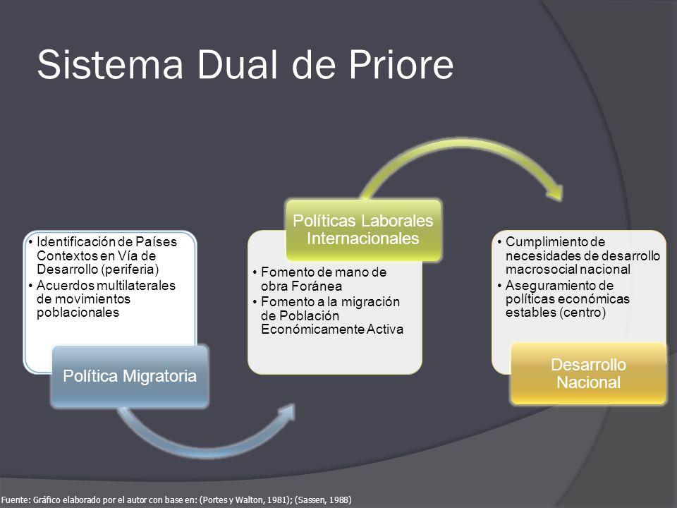 Sistema Dual de Priore Identificación de Países Contextos en Vía de Desarrollo (periferia) Acuerdos multilaterales de movimientos poblacionales Políti