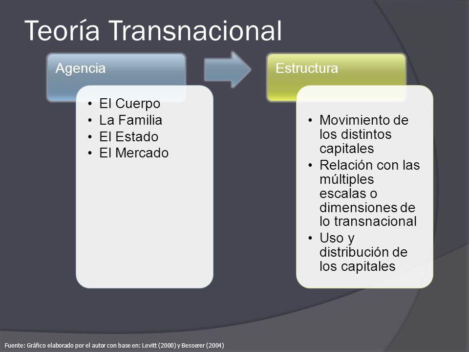 Teoría Transnacional Agencia El Cuerpo La Familia El Estado El Mercado Estructura Movimiento de los distintos capitales Relación con las múltiples esc