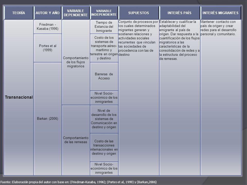 TEORÍAAUTOR Y AÑO VARIABLE DEPENDIENTE VARIABLE INDEPENDIENTE SUPUESTOSINTERÉS PAÍSINTERÉS MIGRANTES Transnacional Friedman - Kasaba (1996) Comportami
