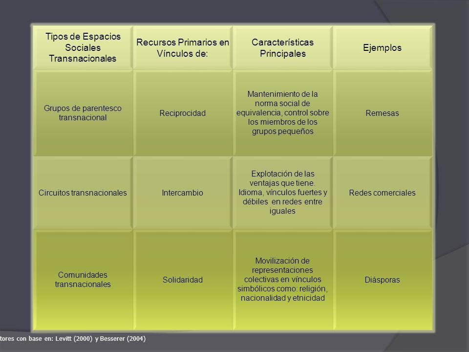 Tipos de Espacios Sociales Transnacionales Recursos Primarios en Vínculos de: Características Principales Ejemplos Grupos de parentesco transnacional