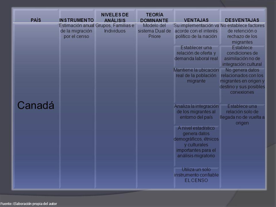 PAÍSINSTRUMENTO NIVELES DE ANÁLISIS TEORÍA DOMINANTEVENTAJASDESVENTAJAS Canadá Estimación anual de la migración por el censo Grupos, Familias e Indivi
