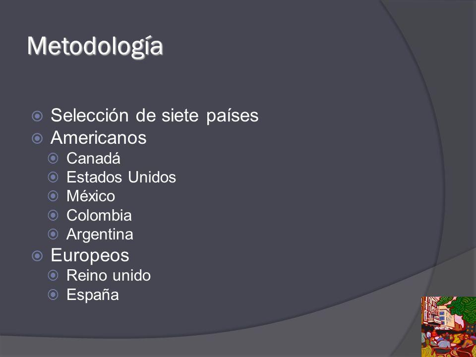 Metodología Selección de siete países Americanos Canadá Estados Unidos México Colombia Argentina Europeos Reino unido España
