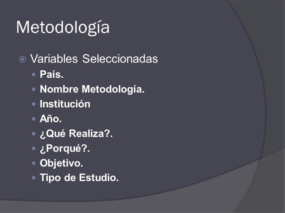 Metodología Variables Seleccionadas País. Nombre Metodología. Institución Año. ¿Qué Realiza?. ¿Porqué?. Objetivo. Tipo de Estudio.