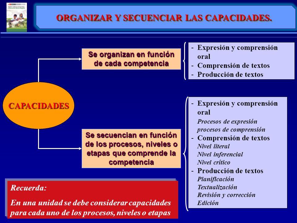 CAPACIDADES Se organizan en función de cada competencia ORGANIZAR Y SECUENCIAR LAS CAPACIDADES. Se secuencian en función de los procesos, niveles o et
