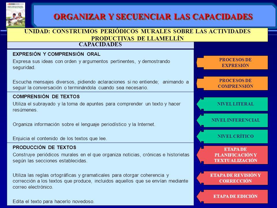FORMATO DE MÓDULO DE APRENDIZAJE INICIAL - RIMARIA I.DATOS GENERALES: Nombre (Contenido específico) / Temporalización / Justificación o Fundamentación: (Por qué y para qué) II.SELECCIÓN DE COMPETENCIAS Y CAPACIDADES: ÁreaCompetenciaCapacidadesIndicadores IV.PROGRAMACIÓN DE ACTIVIDADES: En base a la concertación con los niños, se plantean: NOMBRE DE LA ACTIVIDADESTRATEGIASCRONOGRAMA III.ANÀLISIS DEL CONTENIDO: (de la docente) Organizado en cualquier estrategia cognitiva: Círculo concéntrico, mapa conceptual, esquema, etc.