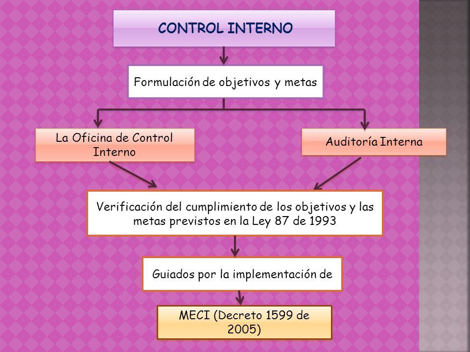 CONTROL INTERNO Auditoría Interna La Oficina de Control Interno MECI (Decreto 1599 de 2005) Guiados por la implementación de Formulación de objetivos