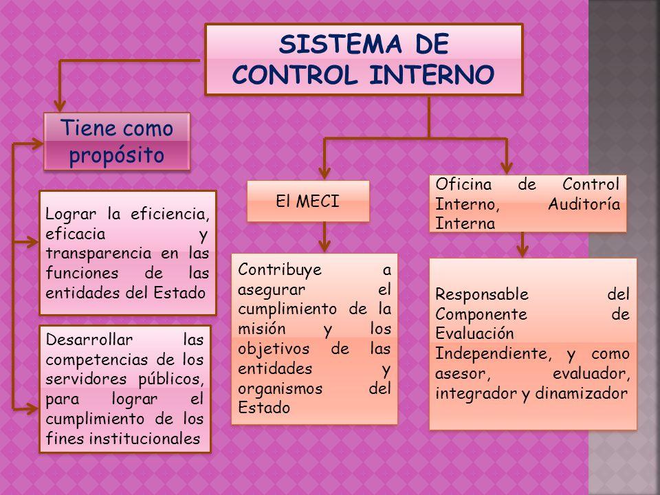 SISTEMA DE CONTROL INTERNO Tiene como propósito Lograr la eficiencia, eficacia y transparencia en las funciones de las entidades del Estado Desarrolla