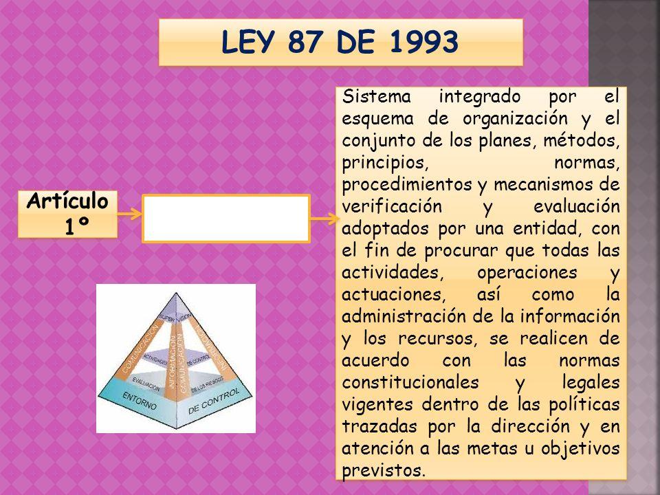 LEY 87 DE 1993 Artículo 1º Definición del control interno Sistema integrado por el esquema de organización y el conjunto de los planes, métodos, princ