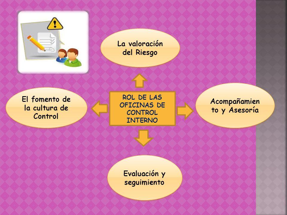 ROL DE LAS OFICINAS DE CONTROL INTERNO La valoración del Riesgo El fomento de la cultura de Control Acompañamien to y Asesoría Evaluación y seguimient