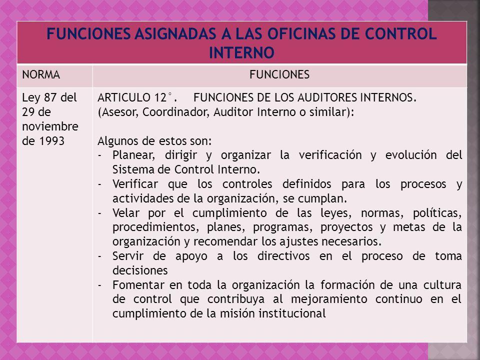 FUNCIONES ASIGNADAS A LAS OFICINAS DE CONTROL INTERNO NORMAFUNCIONES Ley 87 del 29 de noviembre de 1993 ARTICULO 12°. FUNCIONES DE LOS AUDITORES INTER
