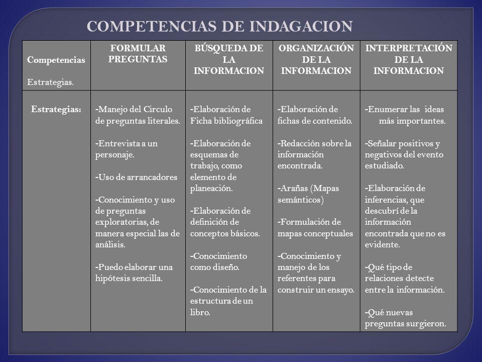 Competencias Estrategias. FORMULAR PREGUNTAS BÚSQUEDA DE LA INFORMACION ORGANIZACIÓN DE LA INFORMACION INTERPRETACIÓN DE LA INFORMACION Estrategias: -