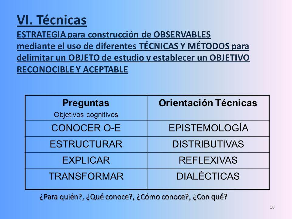 VI. Estrategia de abordaje ( Técnicas y Herramientas vs tiempo) Tiempo Fecha: Proyecto: Entrevista Encuesta (distributiva) Observación (descriptiva) O