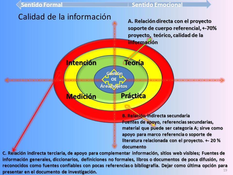 Investigación exploratoria interna – Estudios – Documentos internos relacionados con el proyecto. Para comprensión – Datos e información para marco de