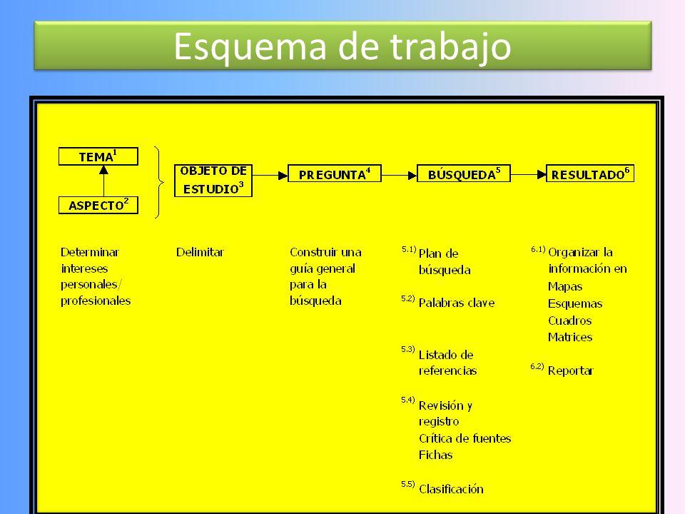 TICs Estrategia de búsqueda y sistematización de información 23 Fuente: Zermeño, A (2005) Tip: Revisores verificarán confiabilidad del sitio y su actu
