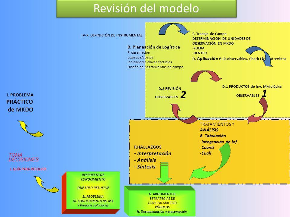 Conclusiones B. Planeación de Logística Programación Logística/costos Indicadores claves factibles Diseño de herramientas de campo II. Ideas mayéutica