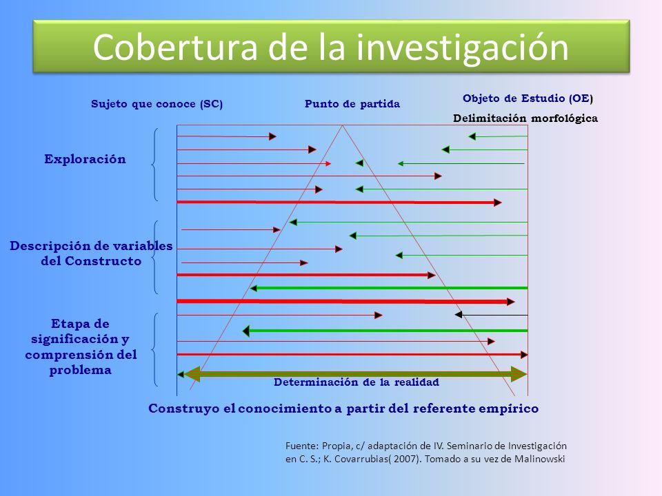 Revisión del modelo G. ARGUMENTOS ESTRATEGIAS DE COMUNICABILIDAD PÚBLICOS H. Documentación y presentación RESPUESTA DE CONOCIMIENTO QUE SÓLO RESUELVE