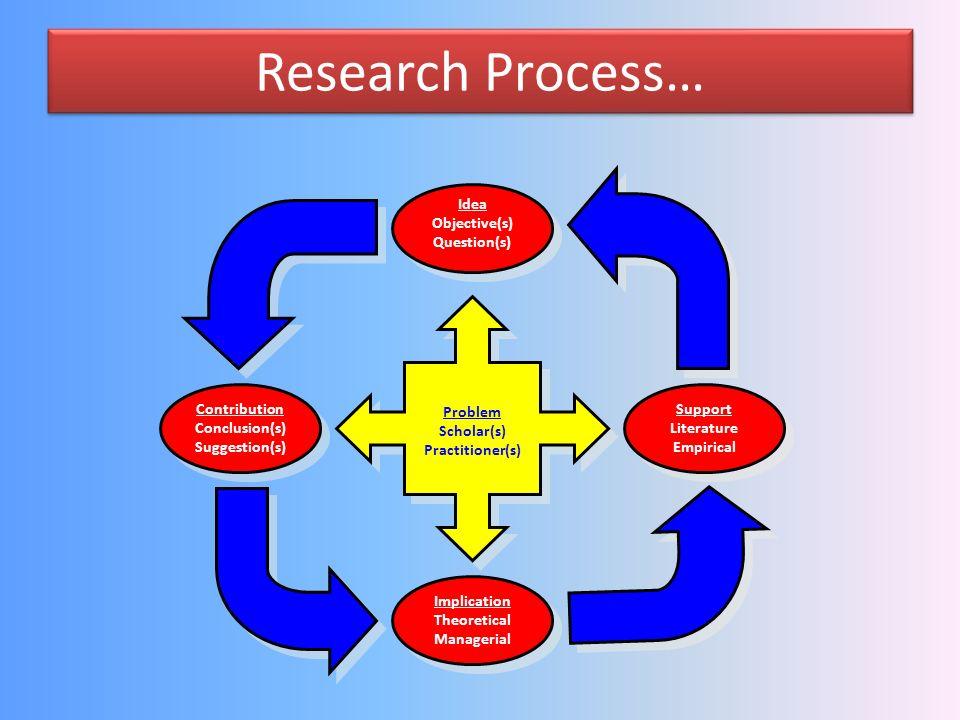 Research Process… (Gorän Svensson) Problem Scholar(s) Practitioner(s) Idea Objective(s) Question(s) Support Literature Empirical Implication Theoretic