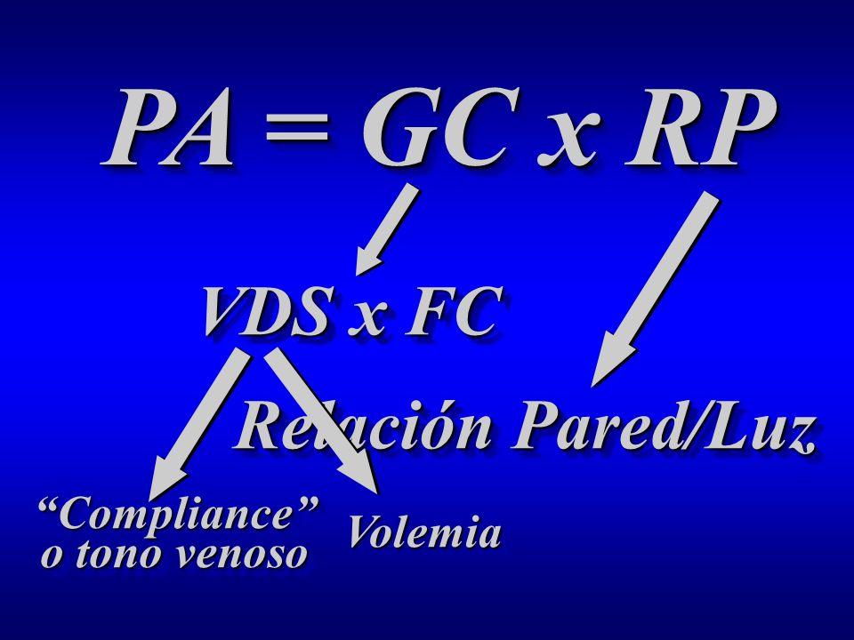 PA = GC x RP VDS x FC VDS x FC Relación Pared/Luz Relación Pared/Luz VolemiaVolemia Compliance o tono venoso
