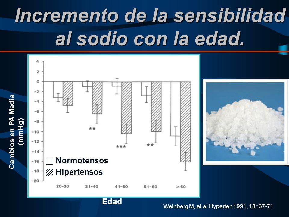 Incremento de la sensibilidad al sodio con la edad. Cambios en PA Media (mmHg) Weinberg M, et al Hyperten 1991, 18::67-71 Edad Normotensos Hipertensos