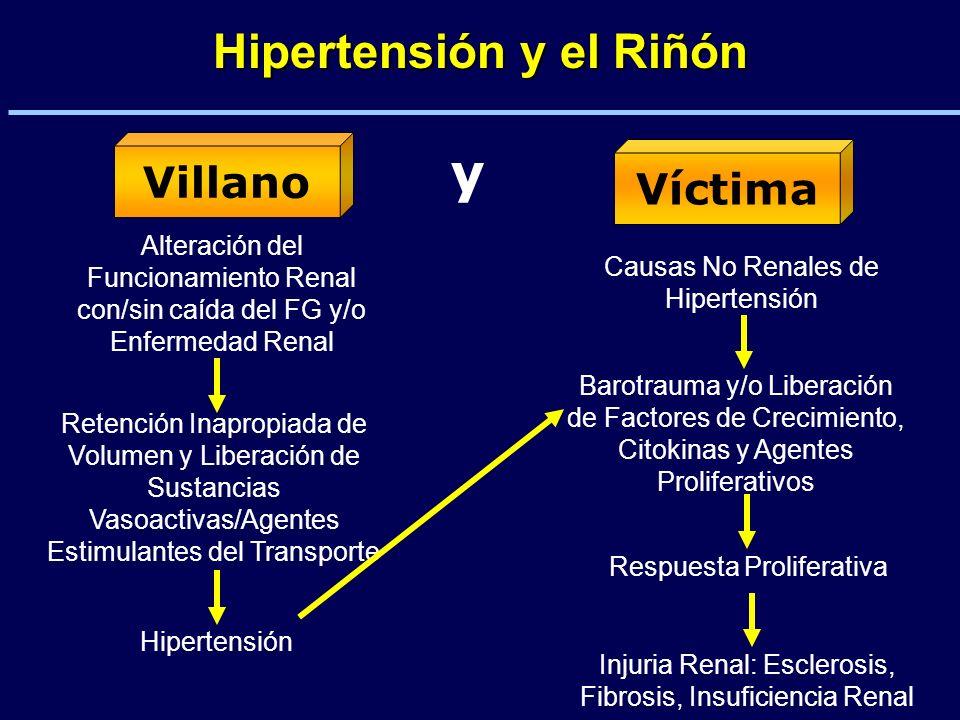 Hipertensión y el Riñón Villano Víctima y Alteración del Funcionamiento Renal con/sin caída del FG y/o Enfermedad Renal Retención Inapropiada de Volum