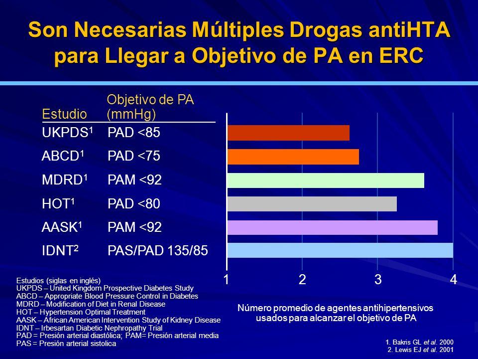 Son Necesarias Múltiples Drogas antiHTA para Llegar a Objetivo de PA en ERC Estudios (siglas en inglés) UKPDS – United Kingdom Prospective Diabetes St