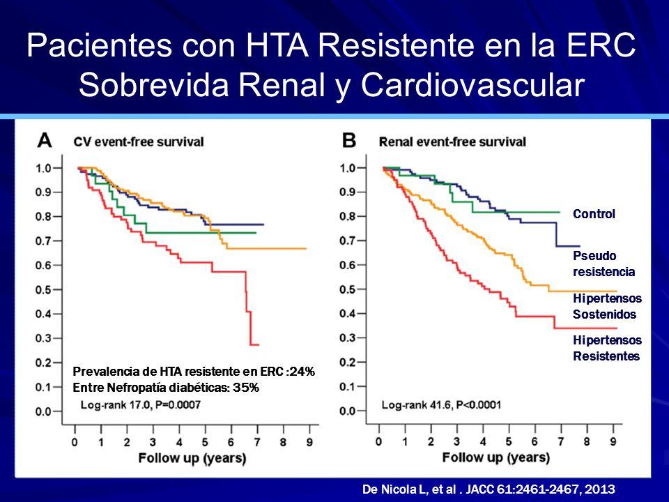 Pacientes con HTA Resistente en la ERC Sobrevida Renal y Cardiovascular De Nicola L, et al. JACC 61:2461-2467, 2013 Control Pseudo resistencia Hiperte