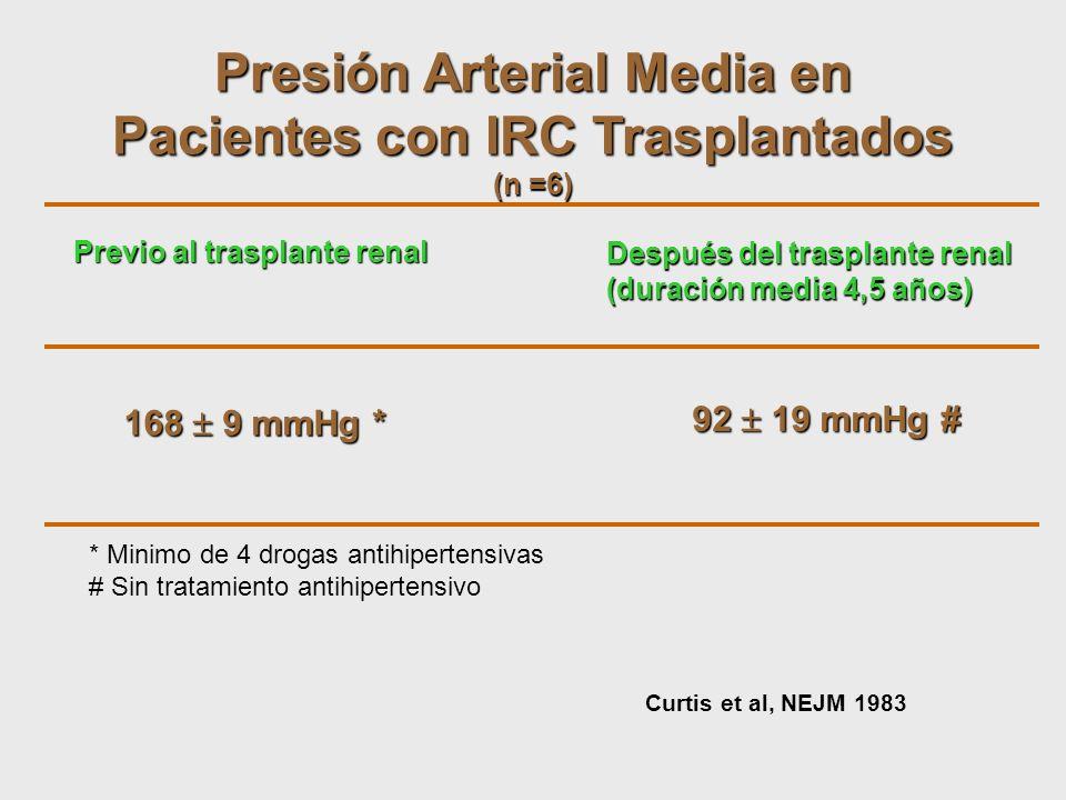 Presión Arterial Media en Pacientes con IRC Trasplantados (n =6) Previo al trasplante renal Después del trasplante renal (duración media 4,5 años) 168