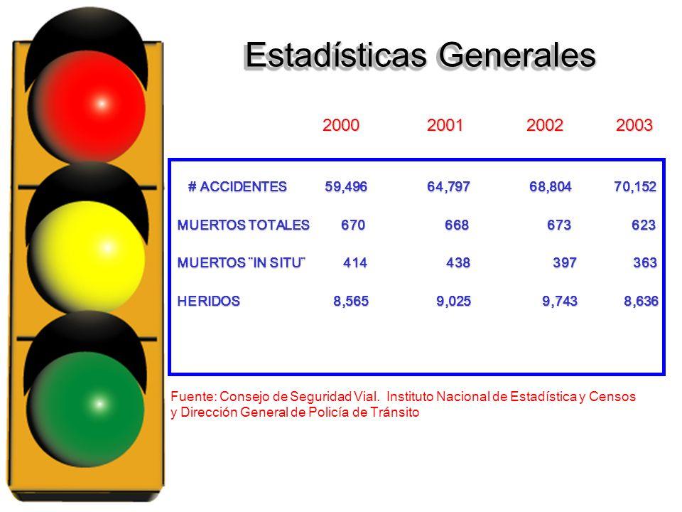 JustificaciónJustificación Según datos suministrados por la Central Telefónica de la Dirección General de Policía de Tránsito, durante el año 2002 se