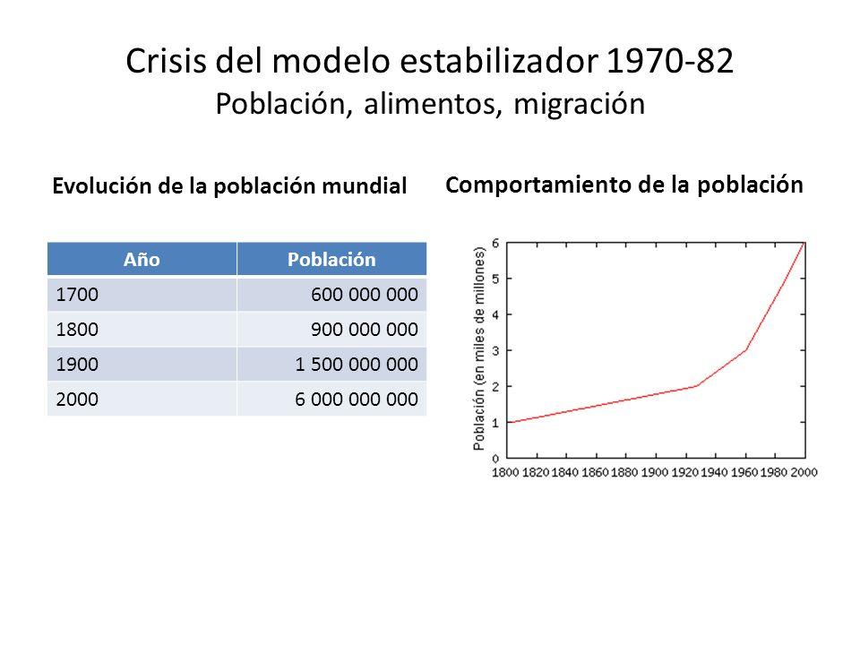 Crisis del modelo estabilizador 1970-82 Población, alimentos, migración Evolución de la población mundial AñoPoblación 1700600 000 000 1800900 000 000