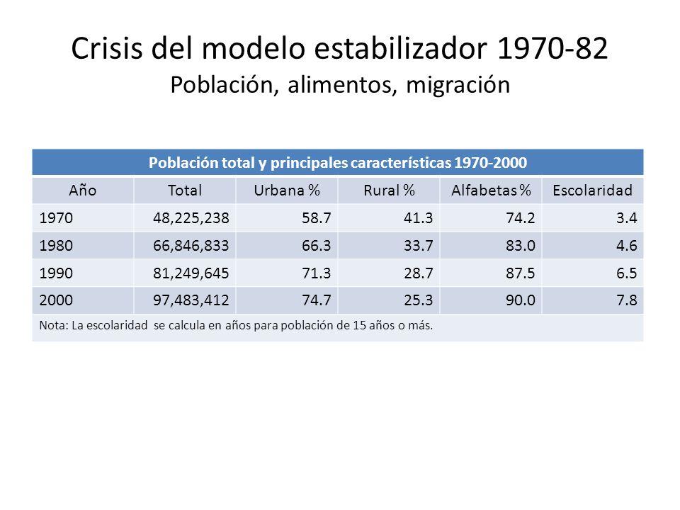 Crisis del modelo estabilizador 1970-82 Población, alimentos, migración Población total y principales características 1970-2000 AñoTotalUrbana %Rural