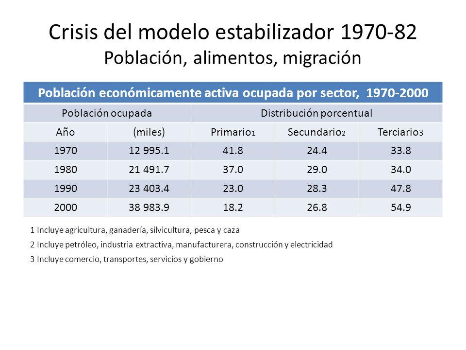 Crisis del modelo estabilizador 1970-82 Población, alimentos, migración Población económicamente activa ocupada por sector, 1970-2000 Población ocupad