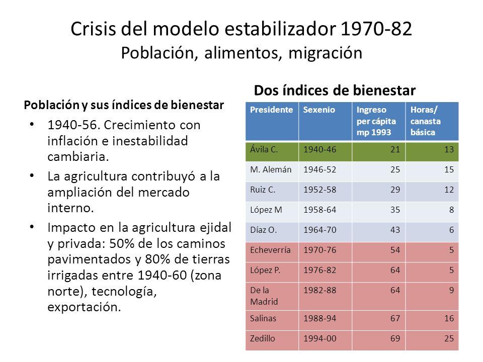 Crisis del modelo estabilizador 1970-82 Población, alimentos, migración Población y sus índices de bienestar 1940-56. Crecimiento con inflación e ines