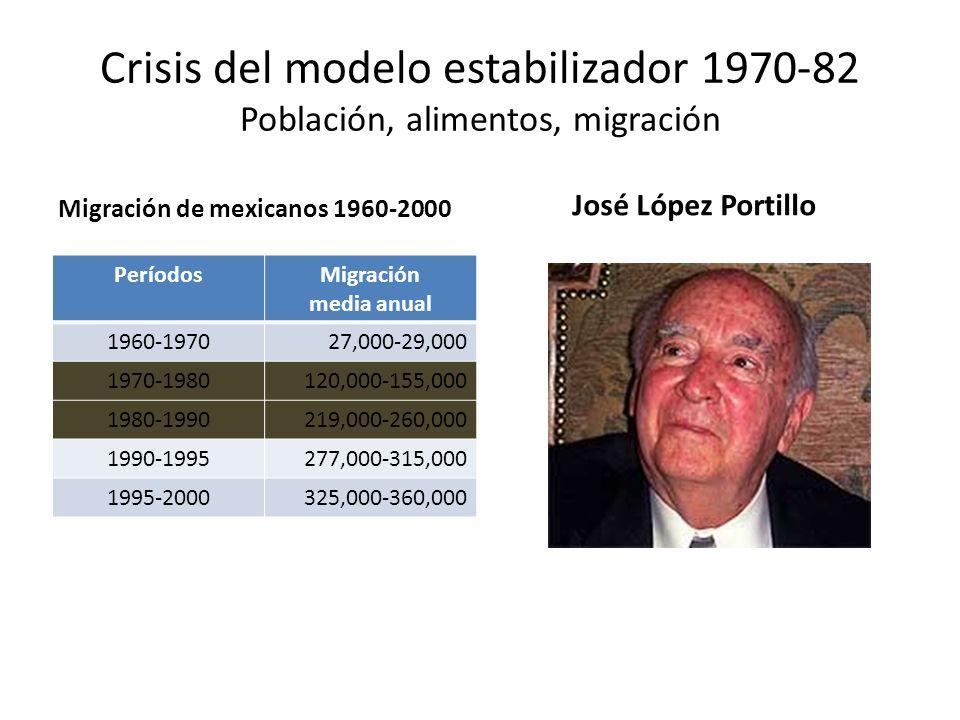 Crisis del modelo estabilizador 1970-82 Población, alimentos, migración Migración de mexicanos 1960-2000 PeríodosMigración media anual 1960-197027,000
