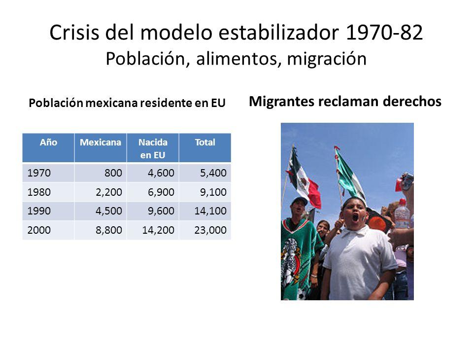 Crisis del modelo estabilizador 1970-82 Población, alimentos, migración Población mexicana residente en EU AñoMexicanaNacida en EU Total 19708004,6005
