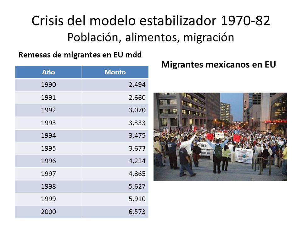 Crisis del modelo estabilizador 1970-82 Población, alimentos, migración Remesas de migrantes en EU mdd AñoMonto 19902,494 19912,660 19923,070 19933,33